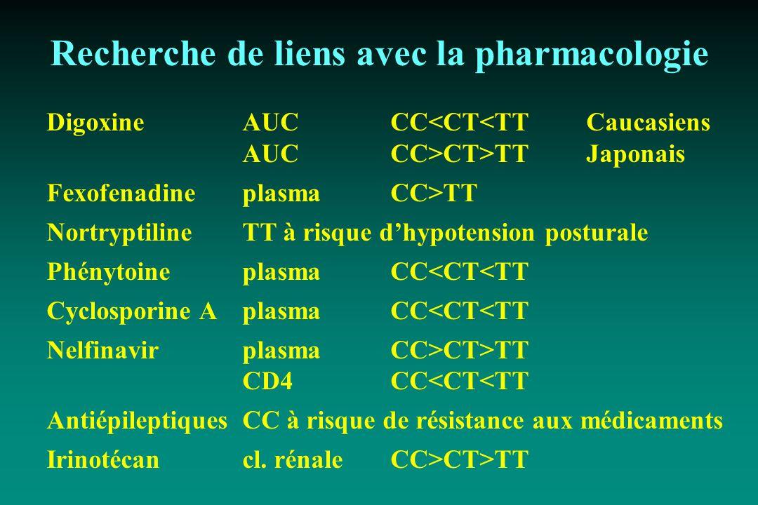 Recherche de liens avec la pharmacologie