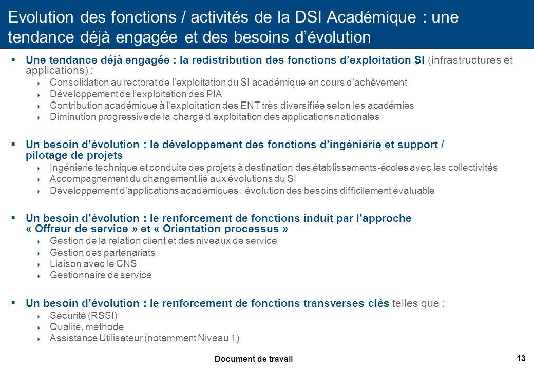 Evolution des fonctions / activités de la DSI Académique : une tendance déjà engagée et des besoins d'évolution