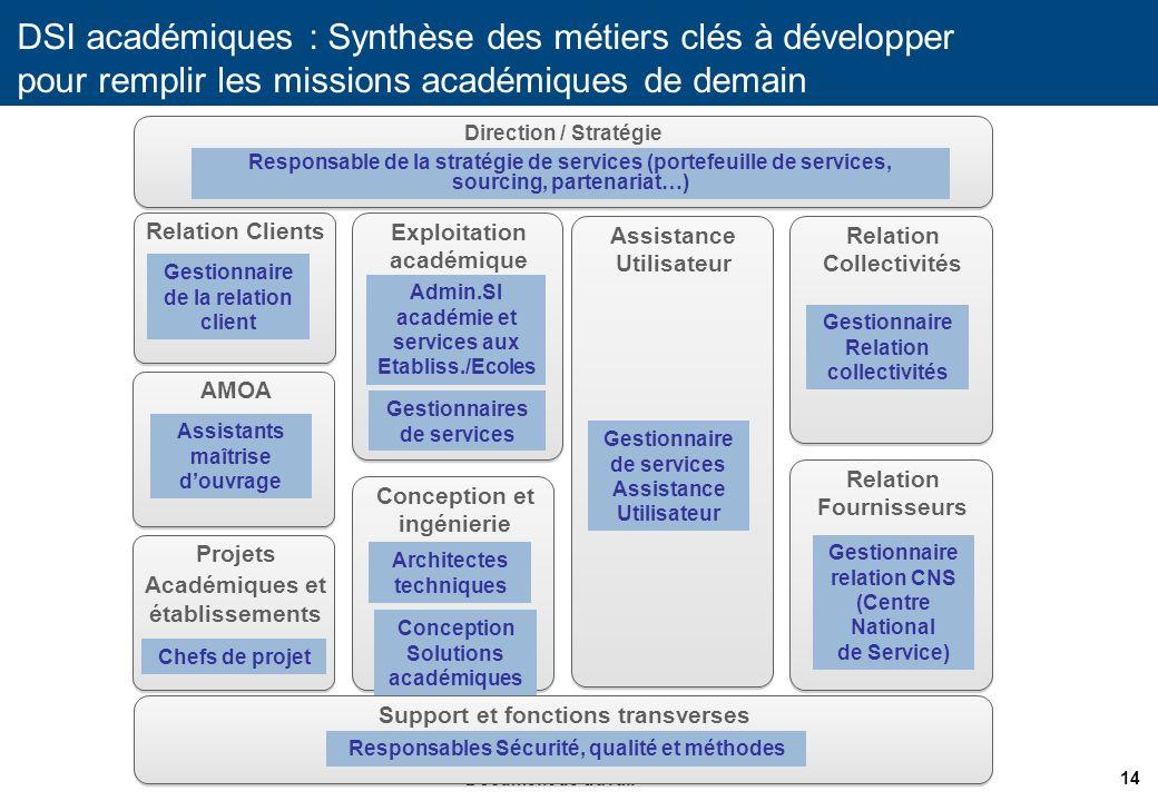 DSI académiques : Synthèse des métiers clés à développer pour remplir les missions académiques de demain