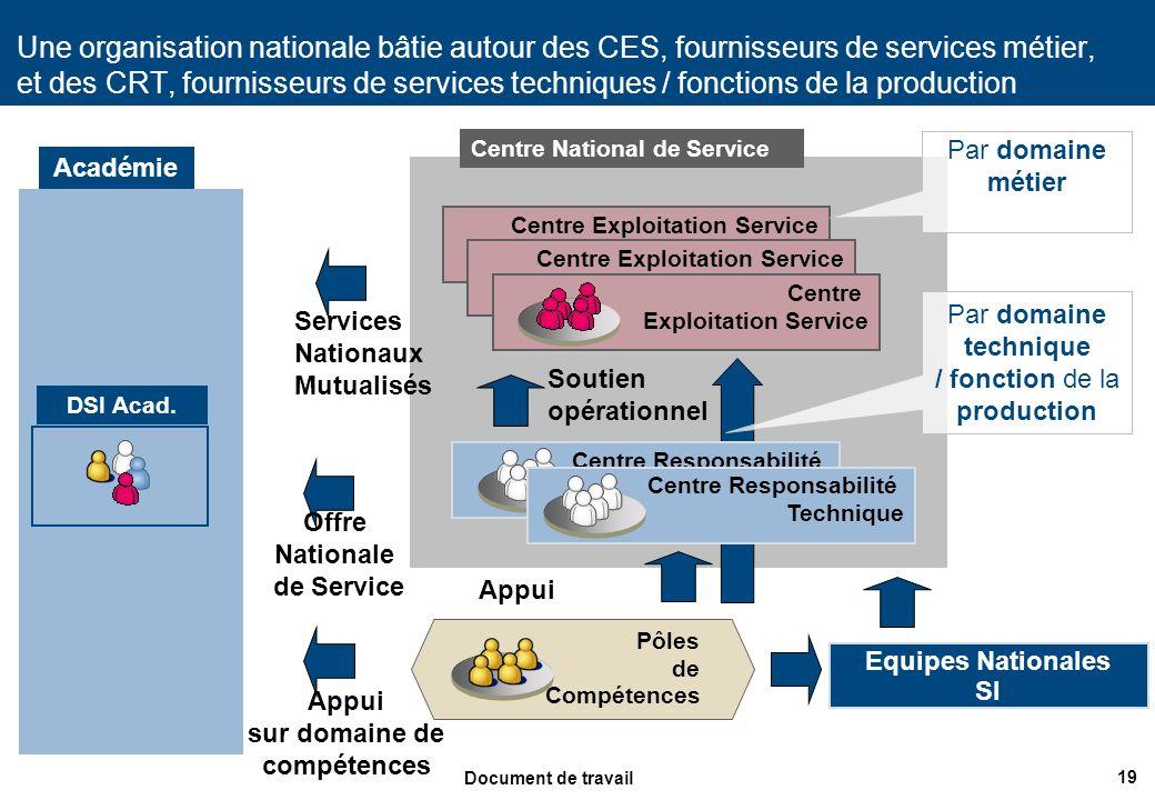 Offre Nationale de Service Appui sur domaine de compétences