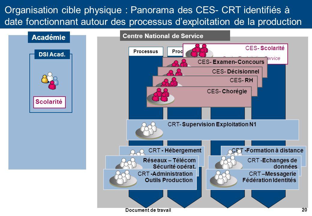 CRT- Supervision Exploitation N1