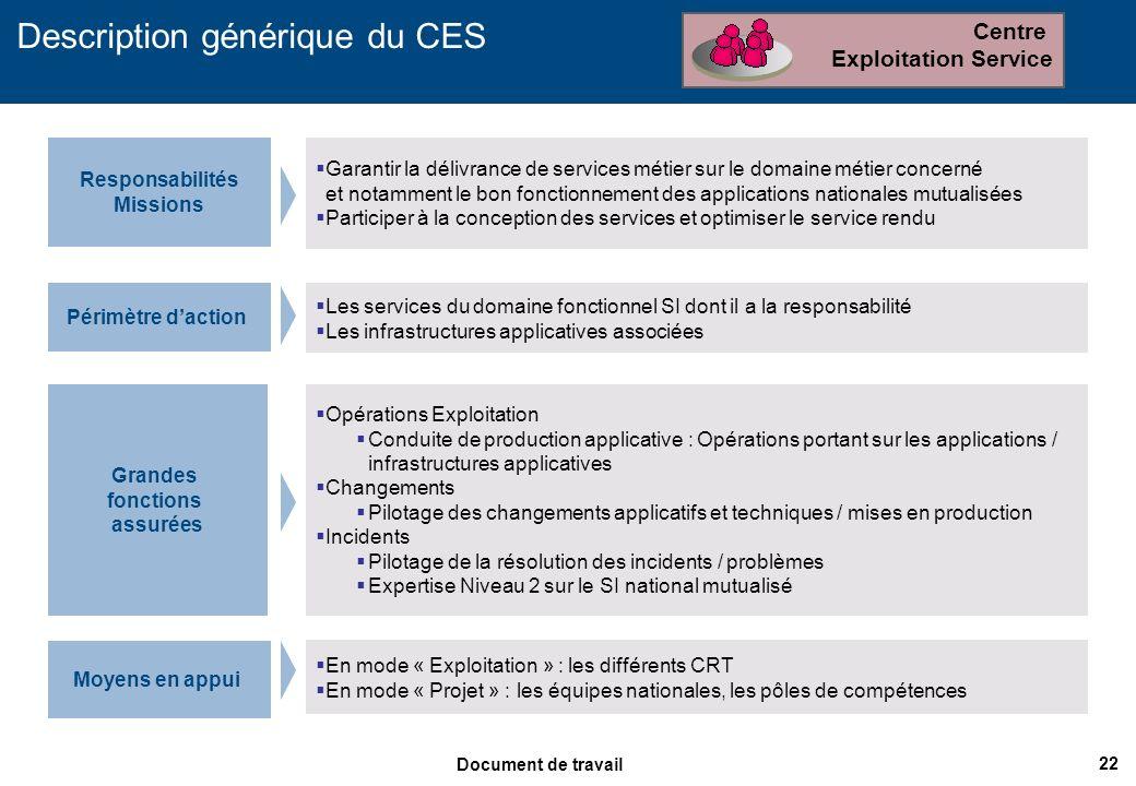 Description générique du CES