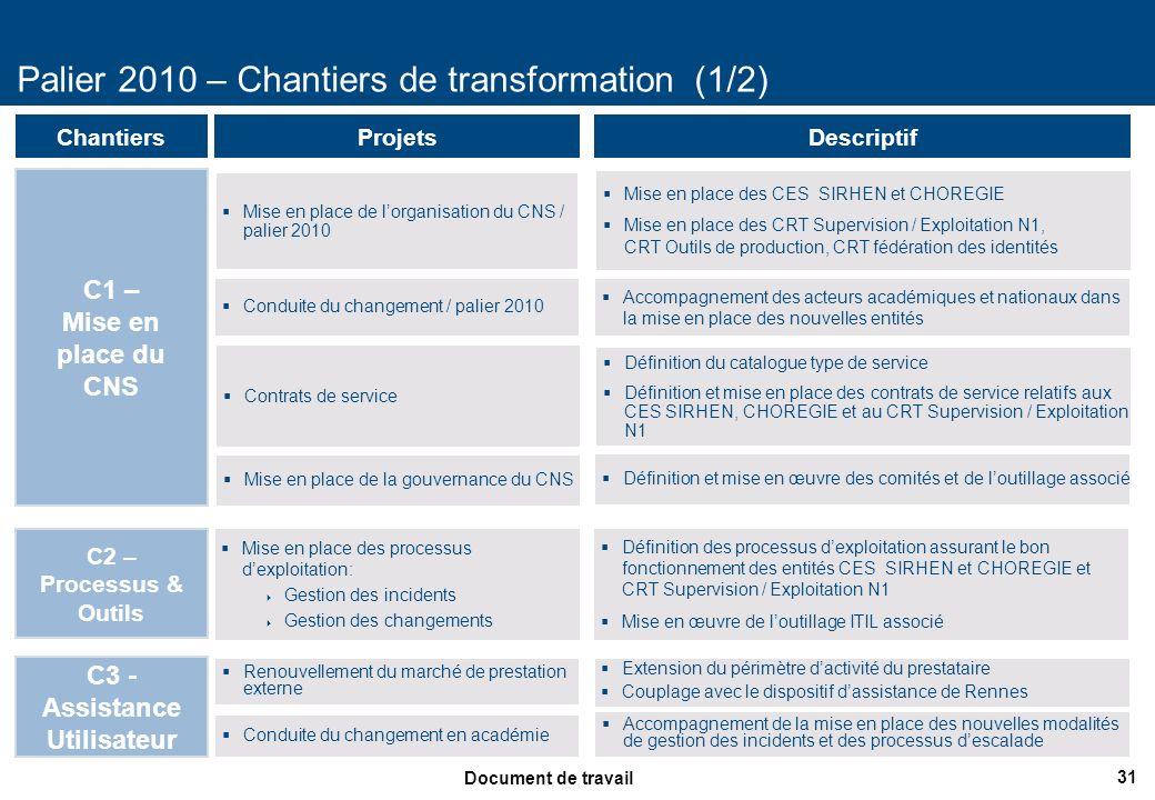 Palier 2010 – Chantiers de transformation (1/2)