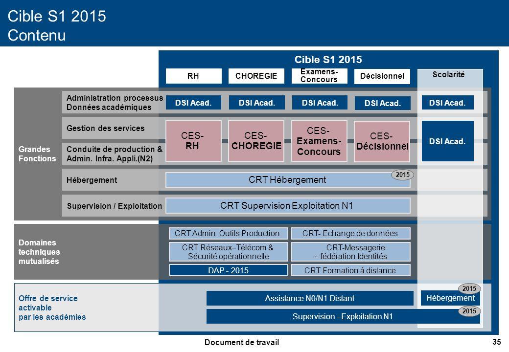 Cible S1 2015 Contenu Cible S1 2015 CES- RH CES- CHOREGIE