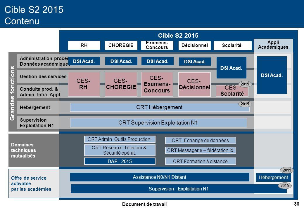 Cible S2 2015 Contenu Cible S2 2015 Grandes fonctions CES- RH