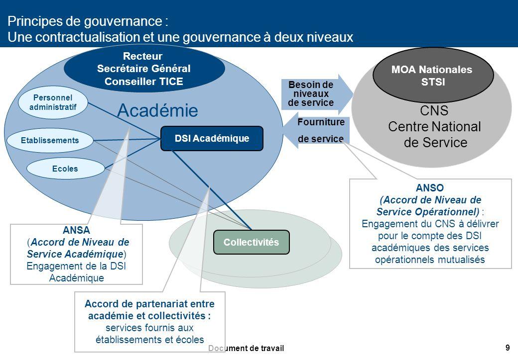 Besoin de niveaux de service Personnel administratif
