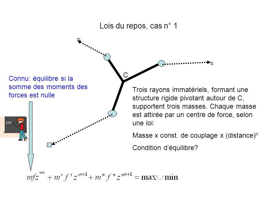 Lois du repos, cas n° 1 C. Connu: équilibre si la somme des moments des forces est nulle.