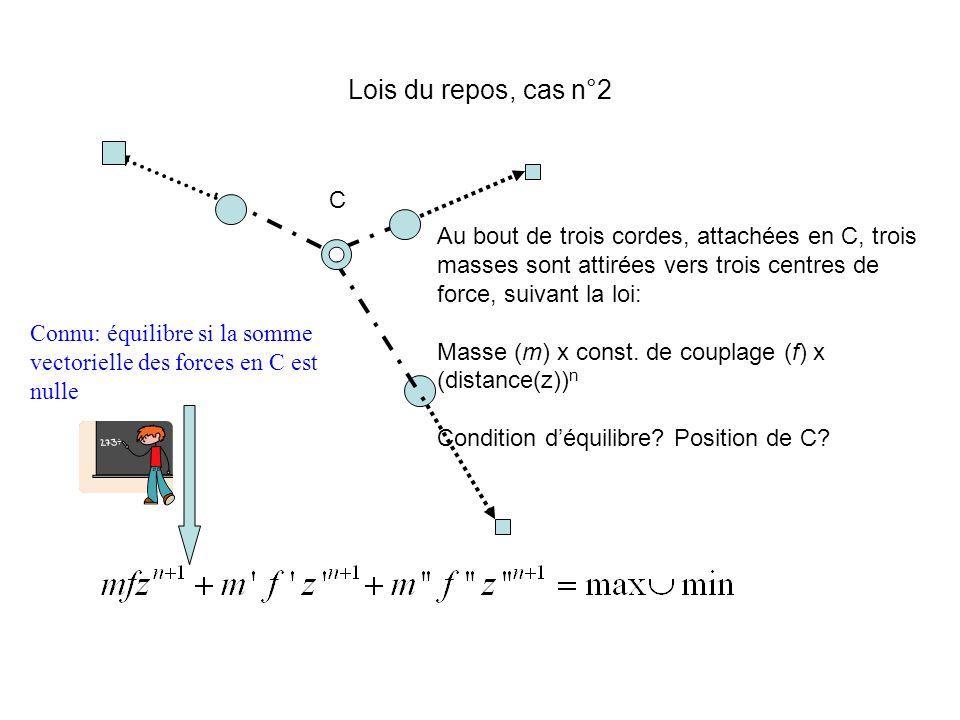Lois du repos, cas n°2 C. Au bout de trois cordes, attachées en C, trois masses sont attirées vers trois centres de force, suivant la loi: