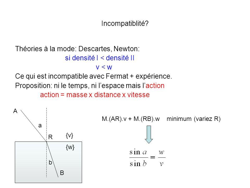Théories à la mode: Descartes, Newton: si densité I < densité II
