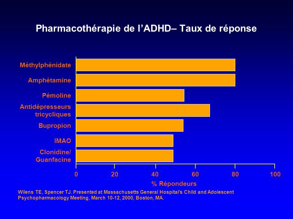 Pharmacothérapie de l'ADHD– Taux de réponse