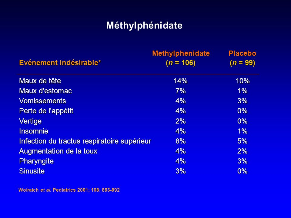Méthylphénidate Methylphenidate Placebo