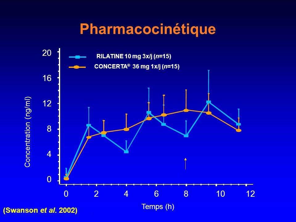Pharmacocinétique 2 4 6 8 10 12 20 16 Concentration (ng/ml) Temps (h)