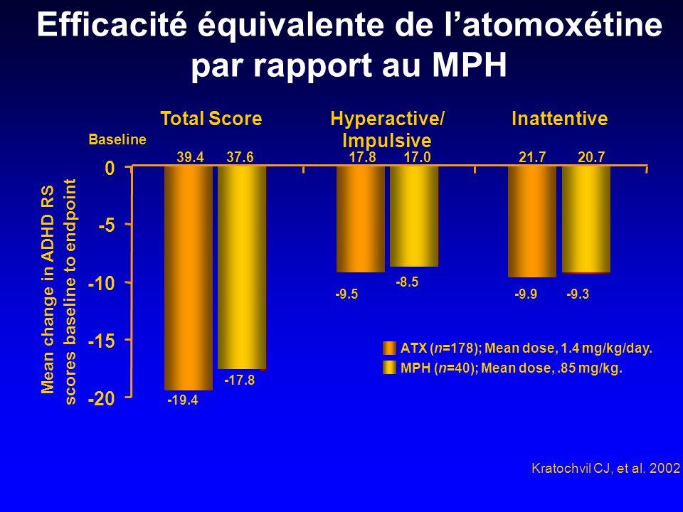 Efficacité équivalente de l'atomoxétine par rapport au MPH