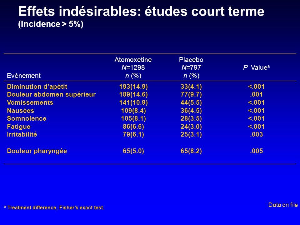 Effets indésirables: études court terme