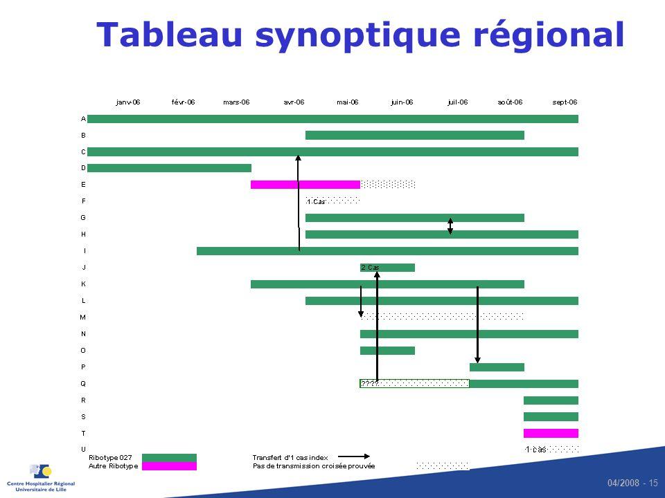 Tableau synoptique régional