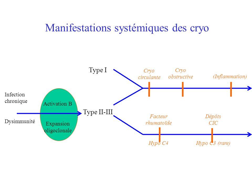 Manifestations systémiques des cryo