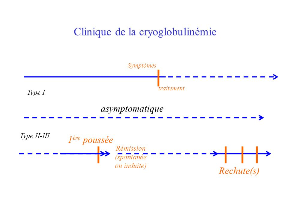 Clinique de la cryoglobulinémie