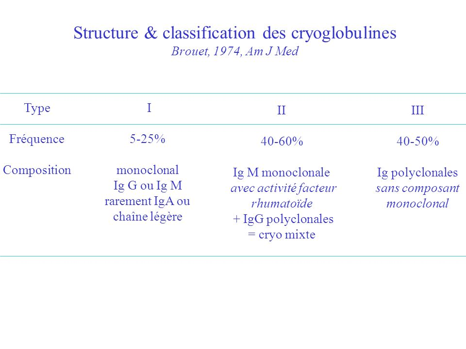 Structure & classification des cryoglobulines Brouet, 1974, Am J Med