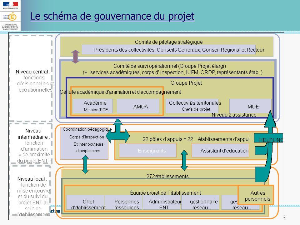 Le schéma de gouvernance du projet
