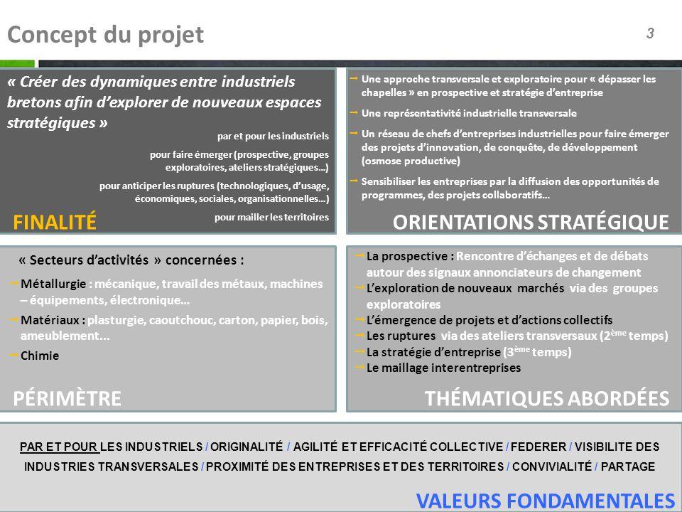 Concept du projet Finalité Orientations stratégique Périmètre