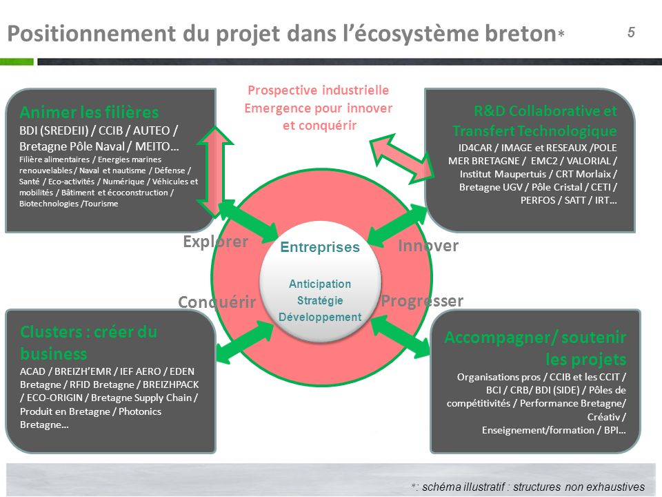 Prospective industrielle Emergence pour innover