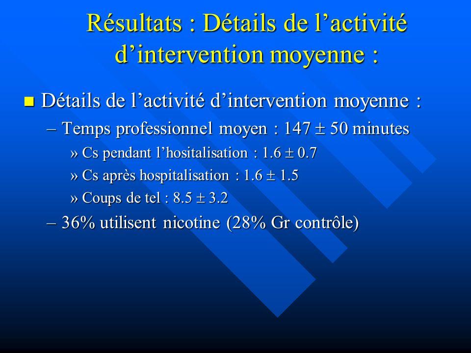 Résultats : Détails de l'activité d'intervention moyenne :