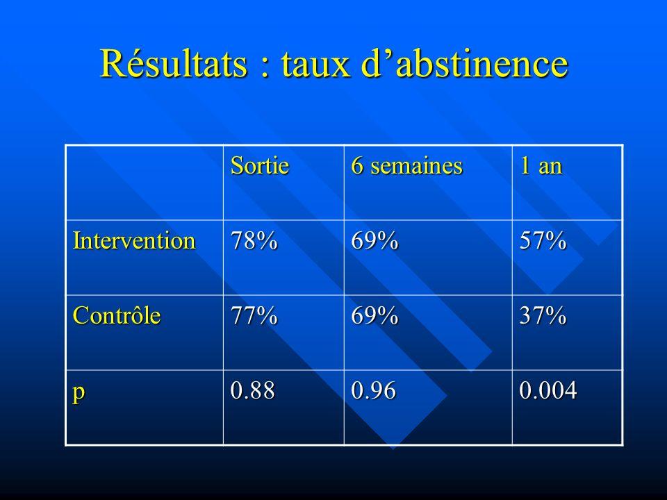 Résultats : taux d'abstinence