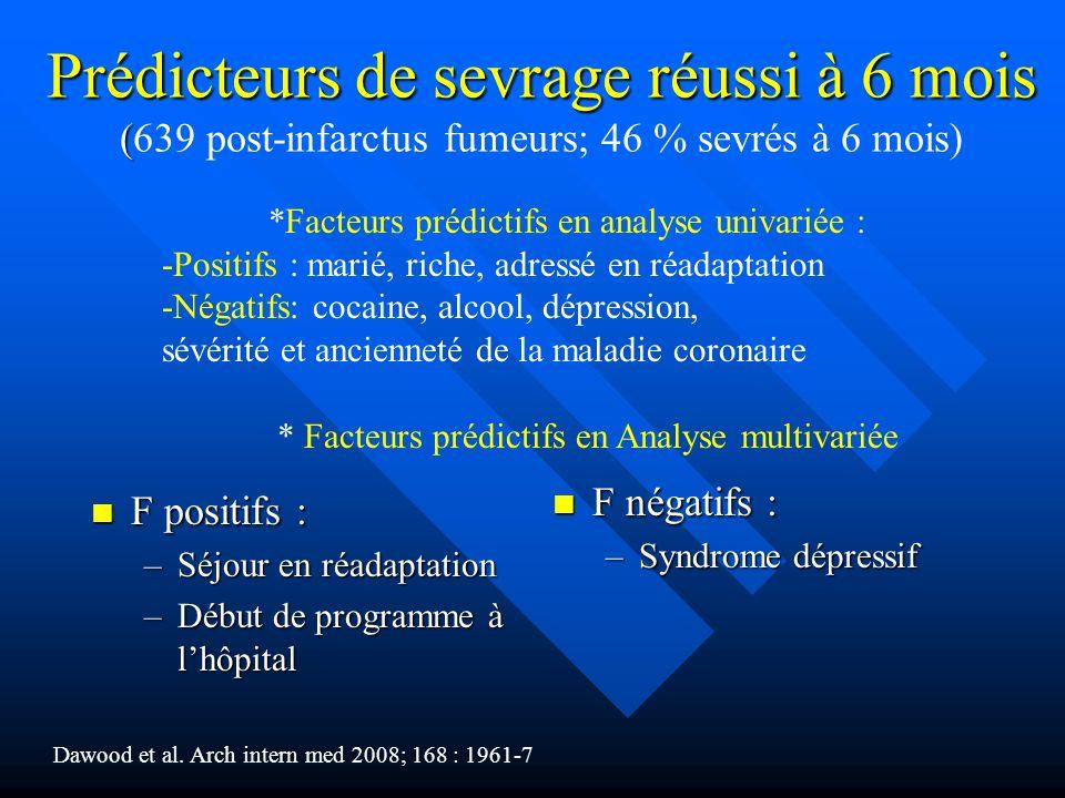 Prédicteurs de sevrage réussi à 6 mois (639 post-infarctus fumeurs; 46 % sevrés à 6 mois)