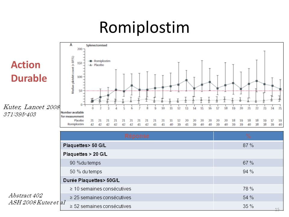 Romiplostim Action Durable Kuter, Lancet 2008; 371:395-403 Réponse %