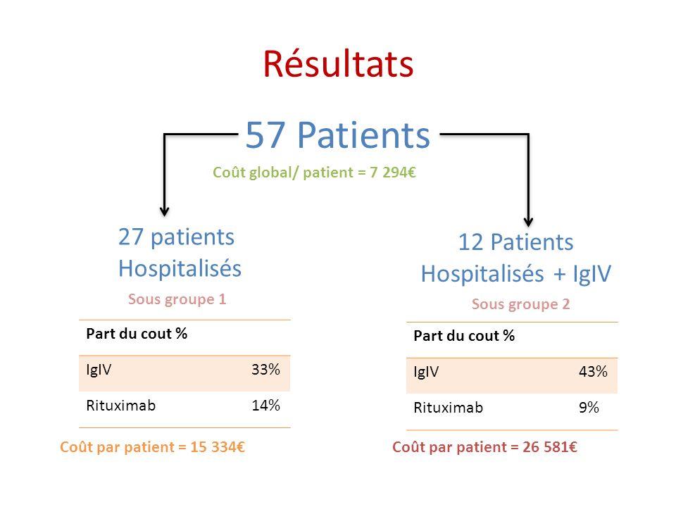 Résultats 57 Patients 27 patients 12 Patients Hospitalisés