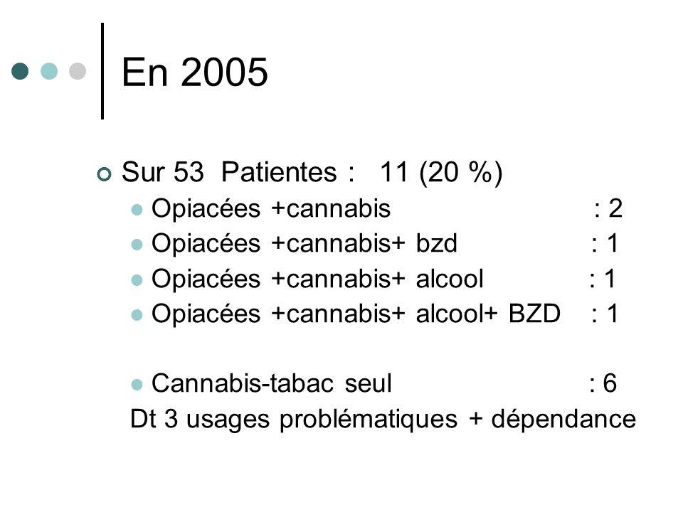 En 2005 Sur 53 Patientes : 11 (20 %) Opiacées +cannabis : 2