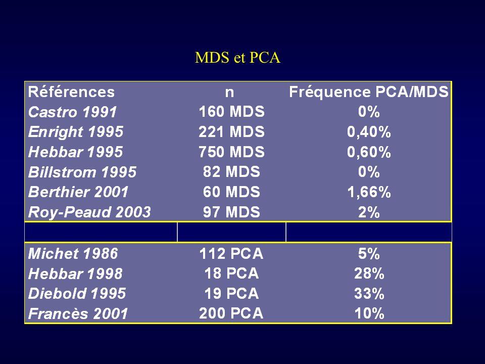 MDS et PCA