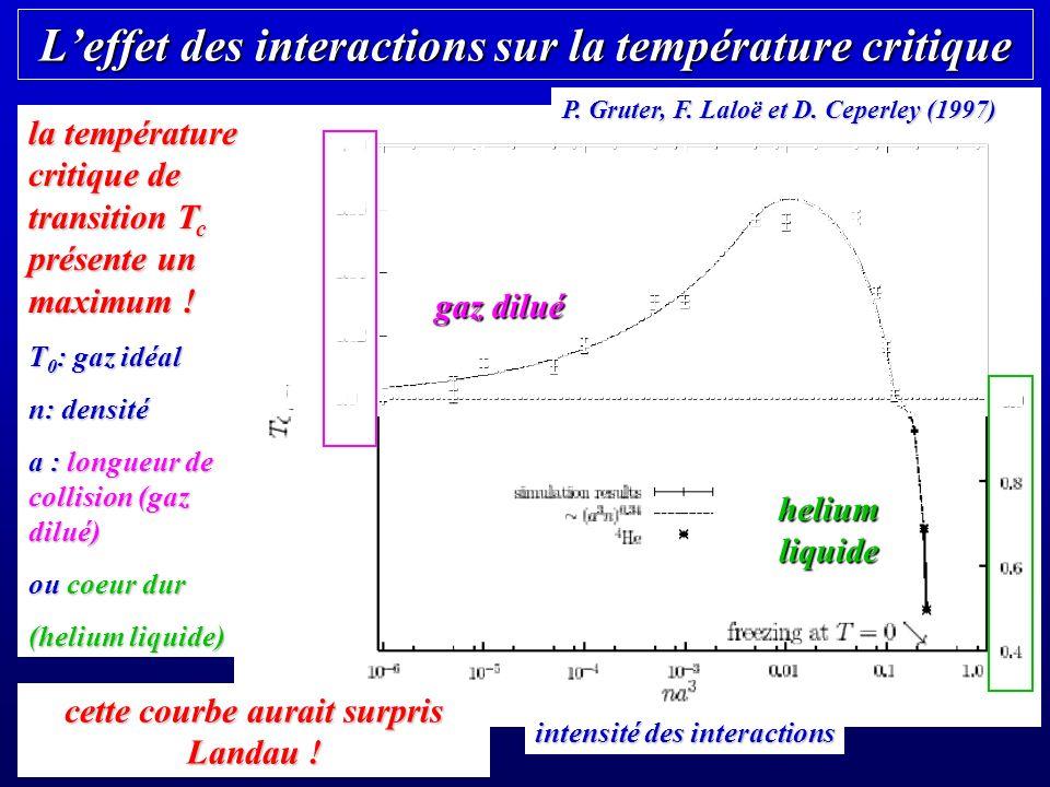 L'effet des interactions sur la température critique