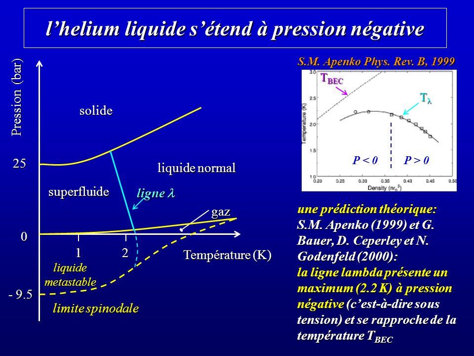 l'helium liquide s'étend à pression négative