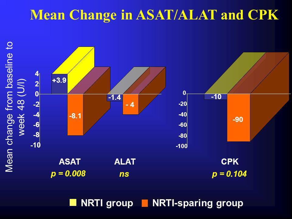 Mean Change in ASAT/ALAT and CPK