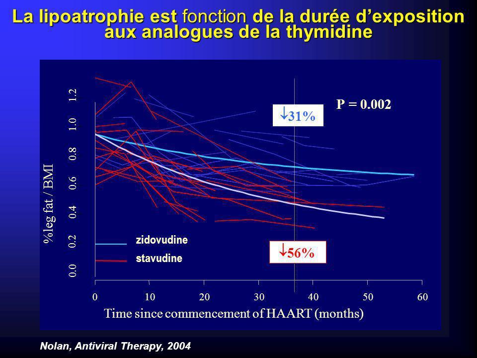 La lipoatrophie est fonction de la durée d'exposition aux analogues de la thymidine
