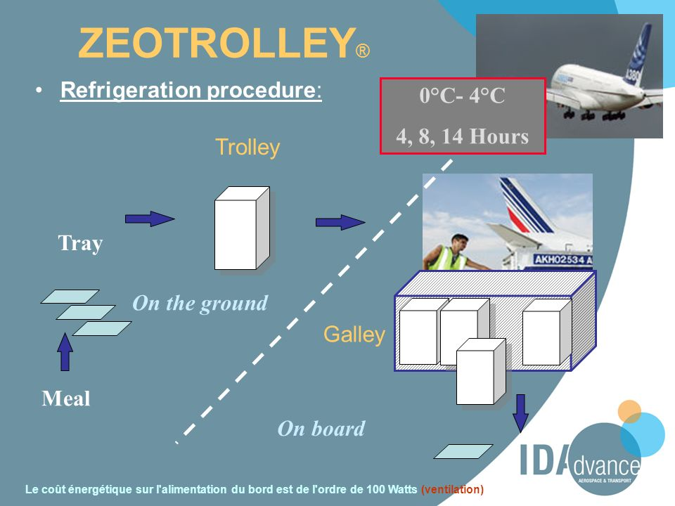 ZEOTROLLEY® Refrigeration procedure: 0°C- 4°C 4, 8, 14 Hours Trolley
