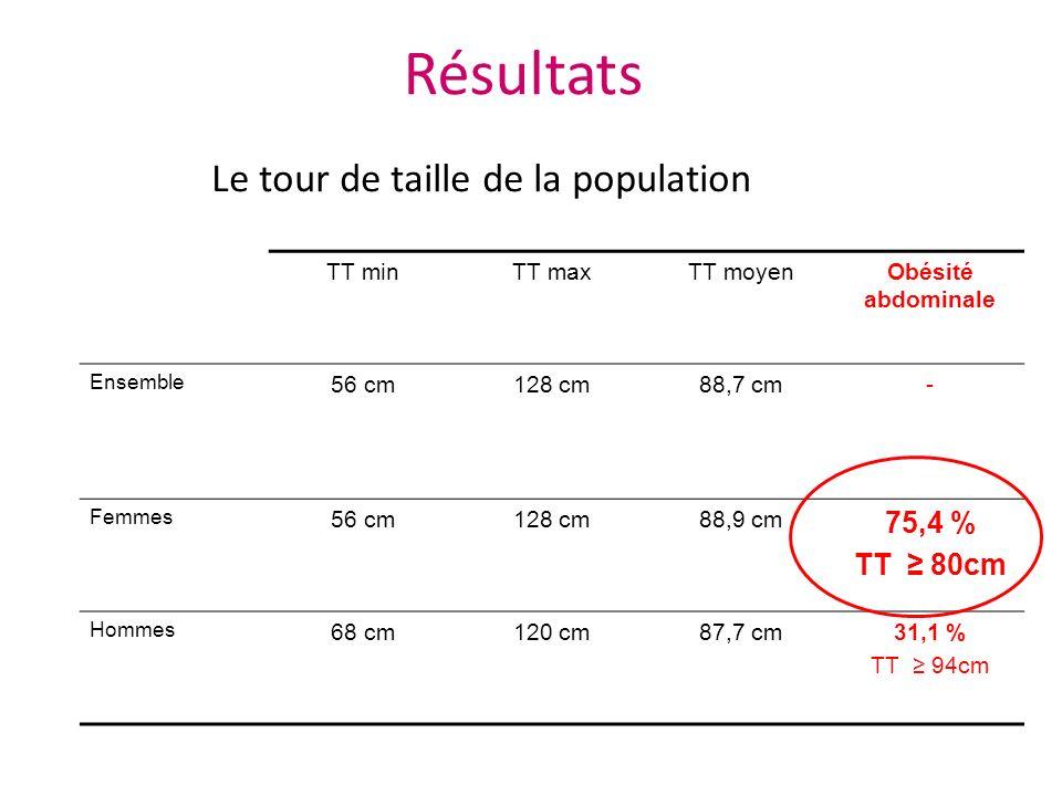 Résultats Le tour de taille de la population 75,4 % TT ≥ 80cm TT min