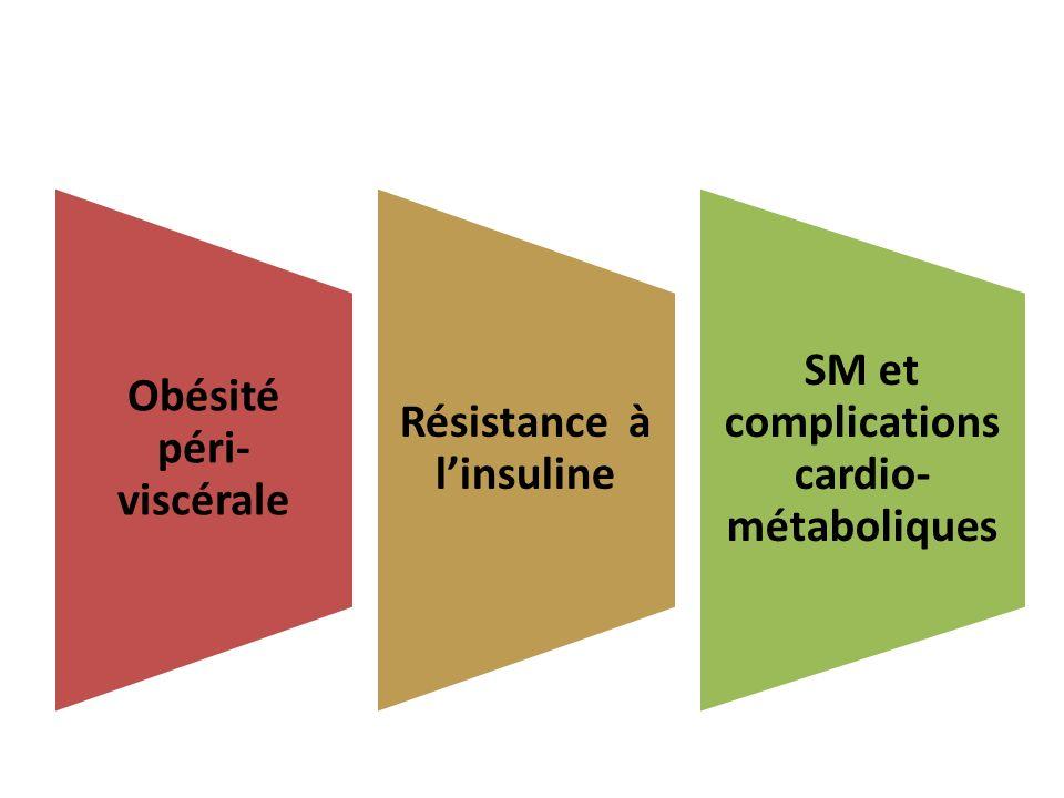 Obésité péri-viscérale Résistance à l'insuline