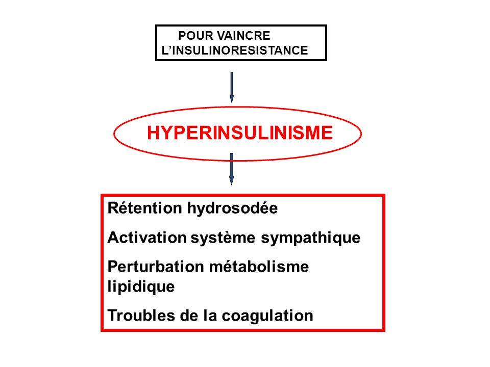 Activation système sympathique Perturbation métabolisme lipidique