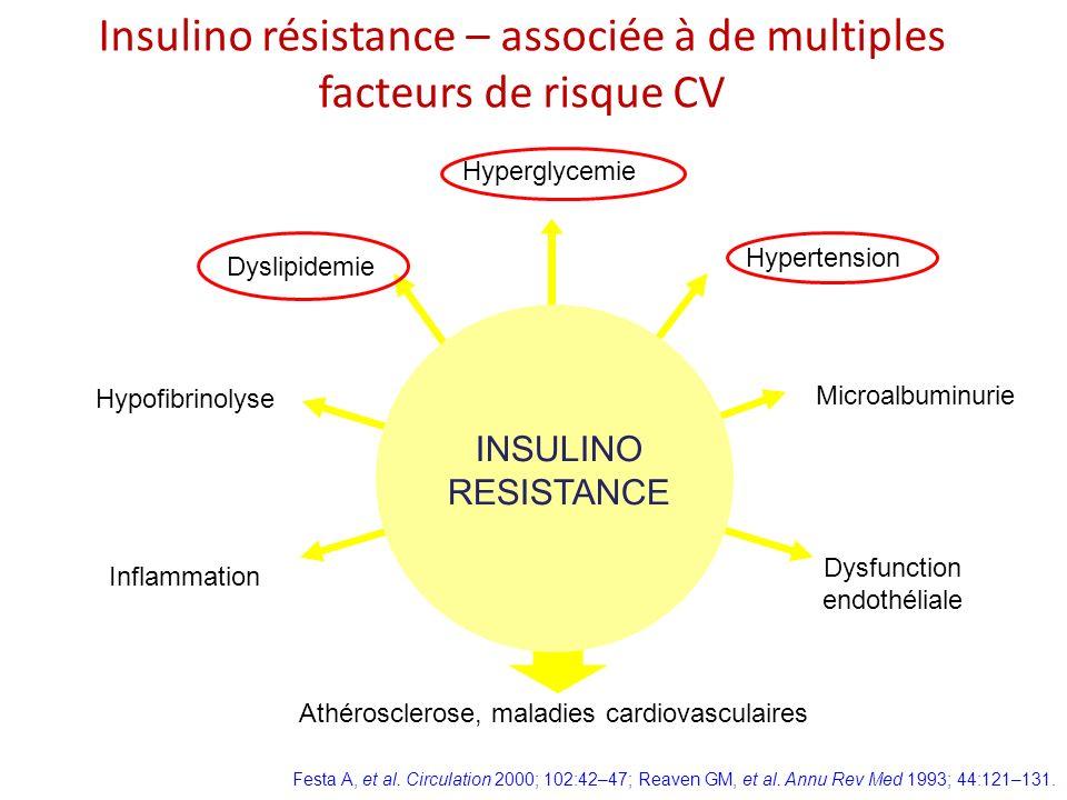 Insulino résistance – associée à de multiples facteurs de risque CV