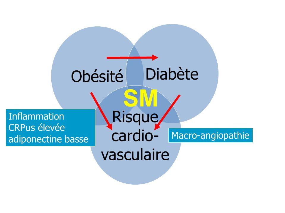 SM Diabète Obésité Risque cardio- vasculaire Inflammation CRPus élevée