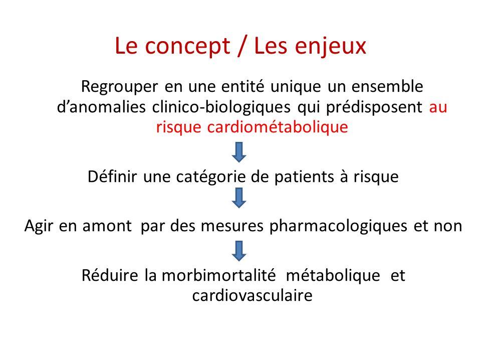 Le concept / Les enjeux Définir une catégorie de patients à risque