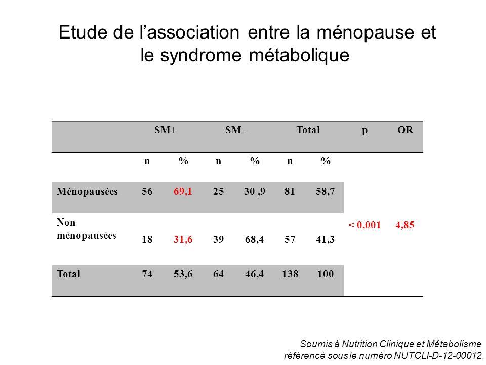 Etude de l'association entre la ménopause et le syndrome métabolique
