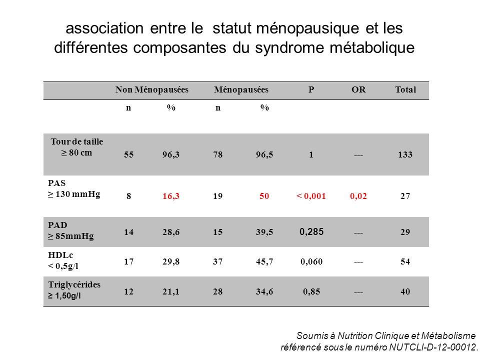 association entre le statut ménopausique et les différentes composantes du syndrome métabolique