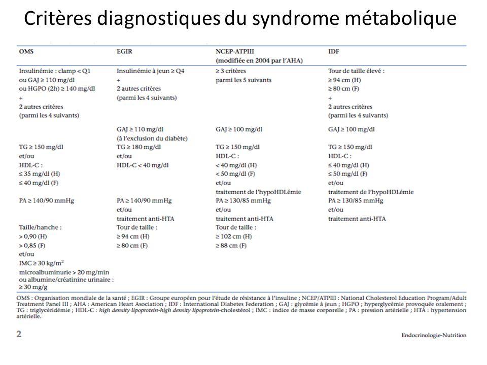Critères diagnostiques du syndrome métabolique