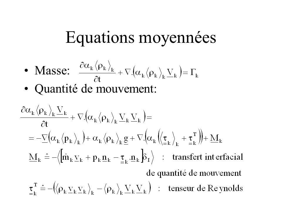 Equations moyennées Masse: Quantité de mouvement: