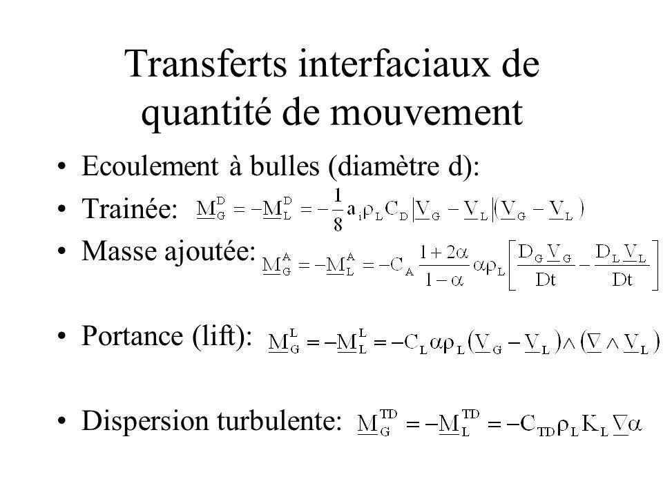 Transferts interfaciaux de quantité de mouvement