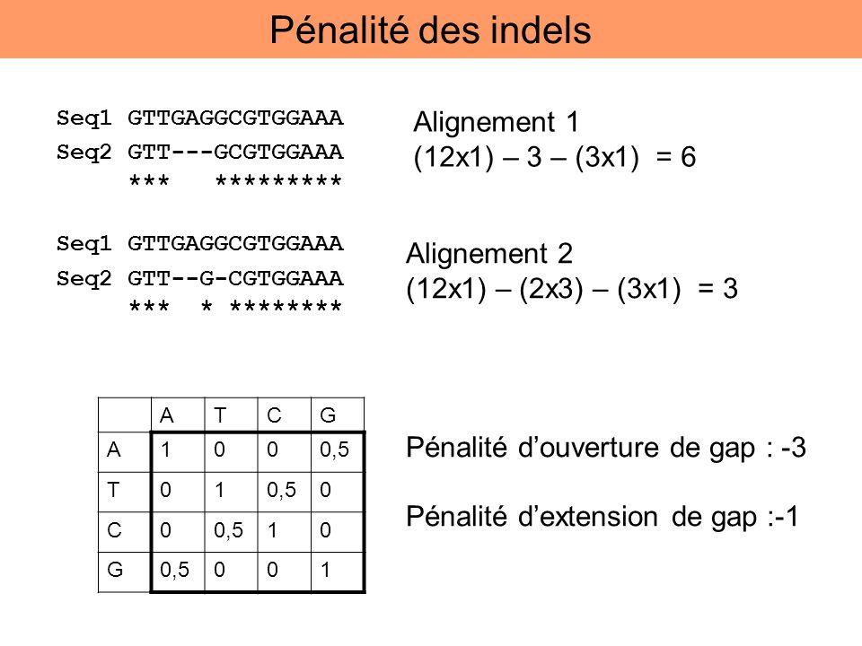Pénalité des indels Alignement 1 (12x1) – 3 – (3x1) = 6 Alignement 2