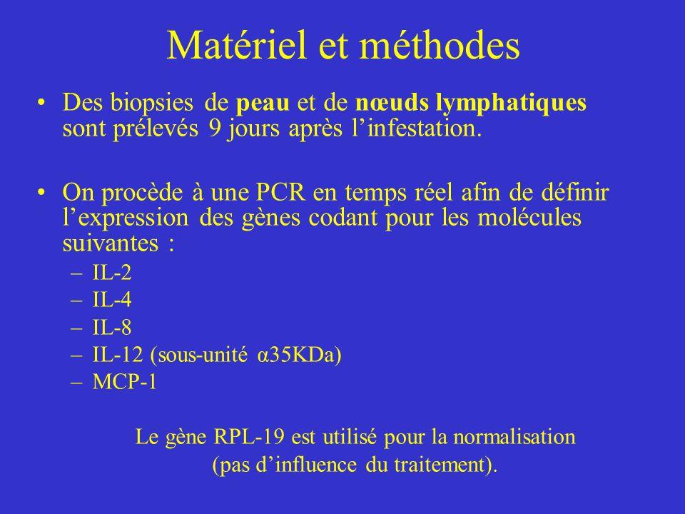 Matériel et méthodes Des biopsies de peau et de nœuds lymphatiques sont prélevés 9 jours après l'infestation.
